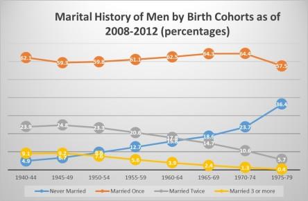 marital-history-of-men-by-birth-cohorts-2008-2012